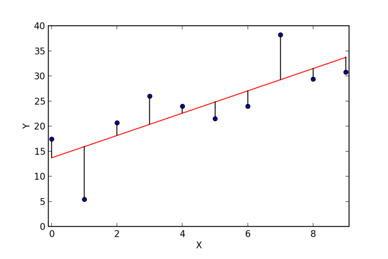 Linear Regression Residuals